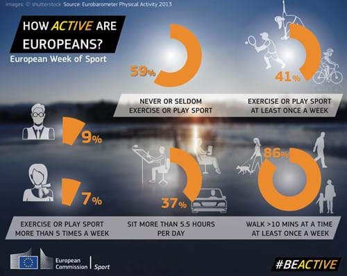 Infographic How active are Europeans?